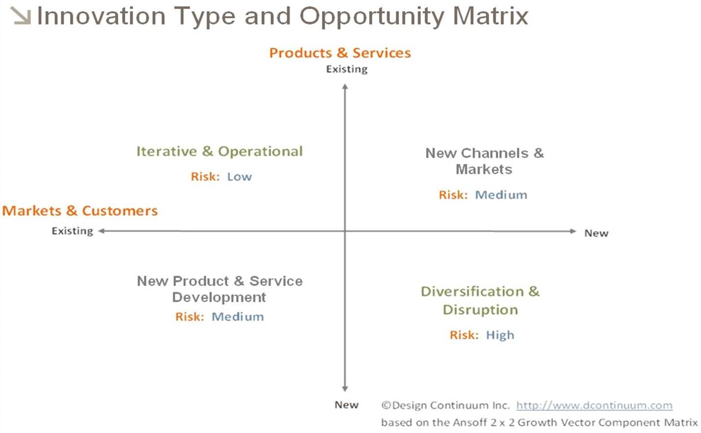 Innovation Type and Opportunity Matrix